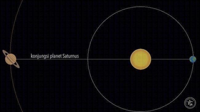 Konjungsi_Saturnus