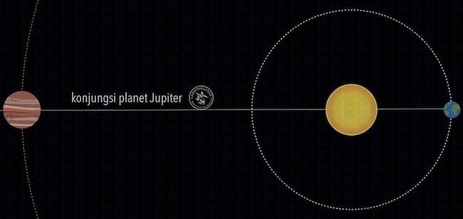 Konjungsi_Jupiter
