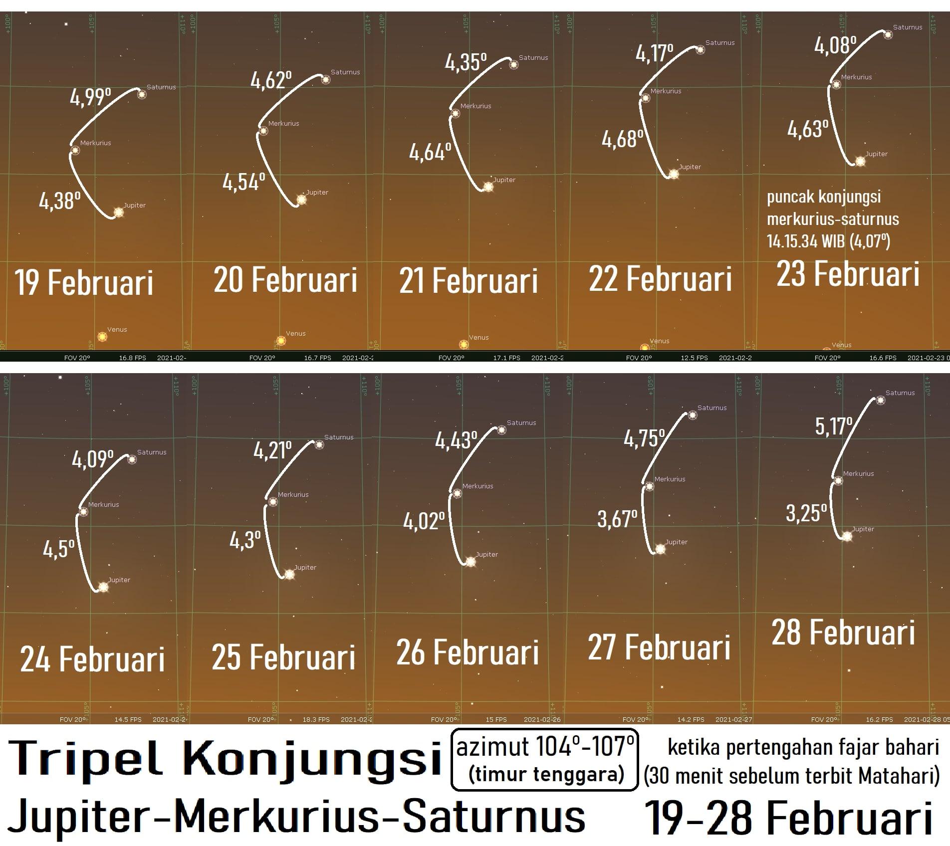 Konjungsi Segitiga Merkurius-Jupiter-Saturnus
