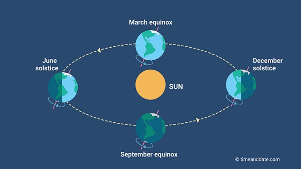 Orbit Bumi pada Empat Titik Musim.