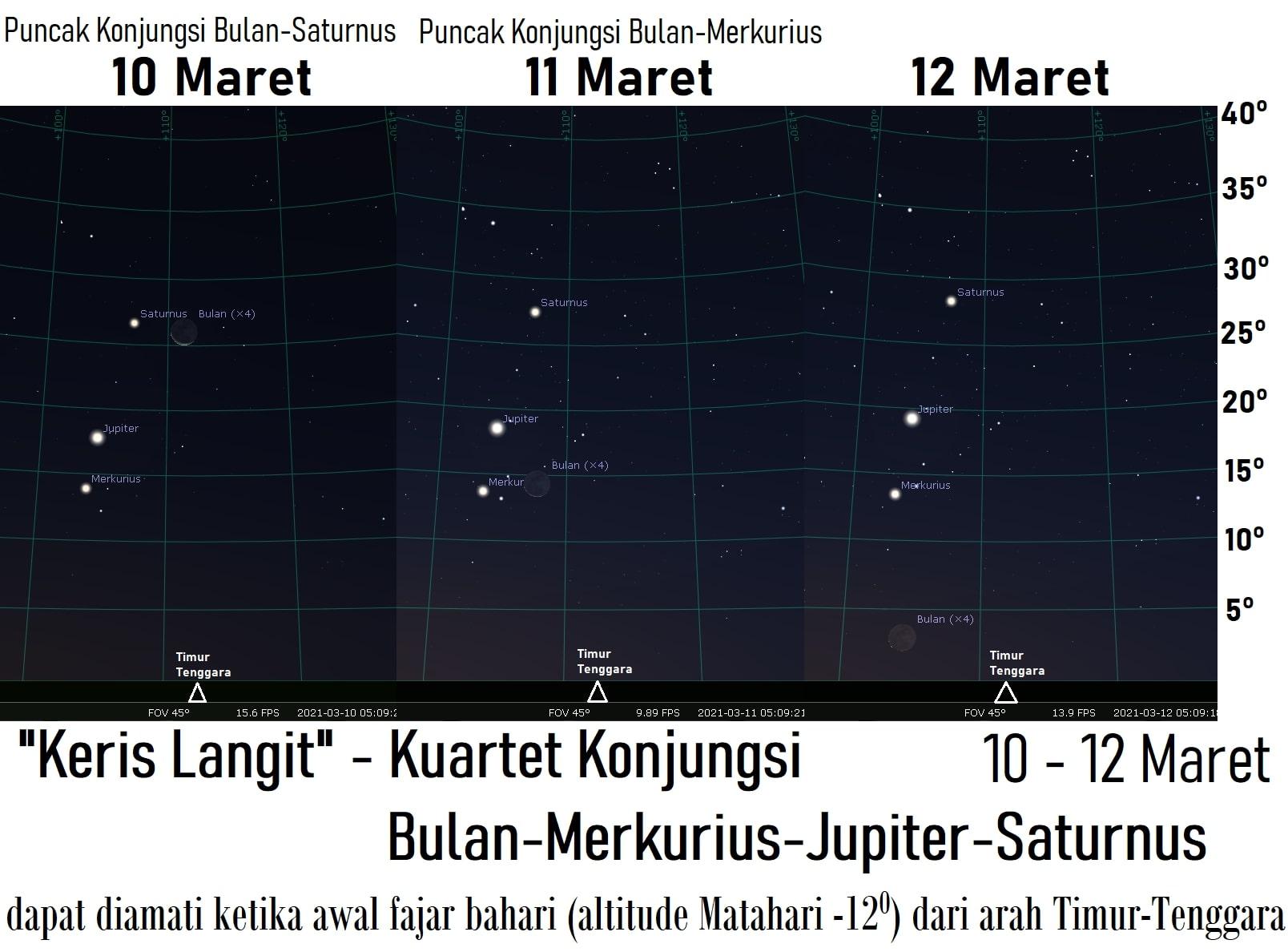 Kuartet Konjungsi Bulan - Saturnus - Jupiter - Merkurius
