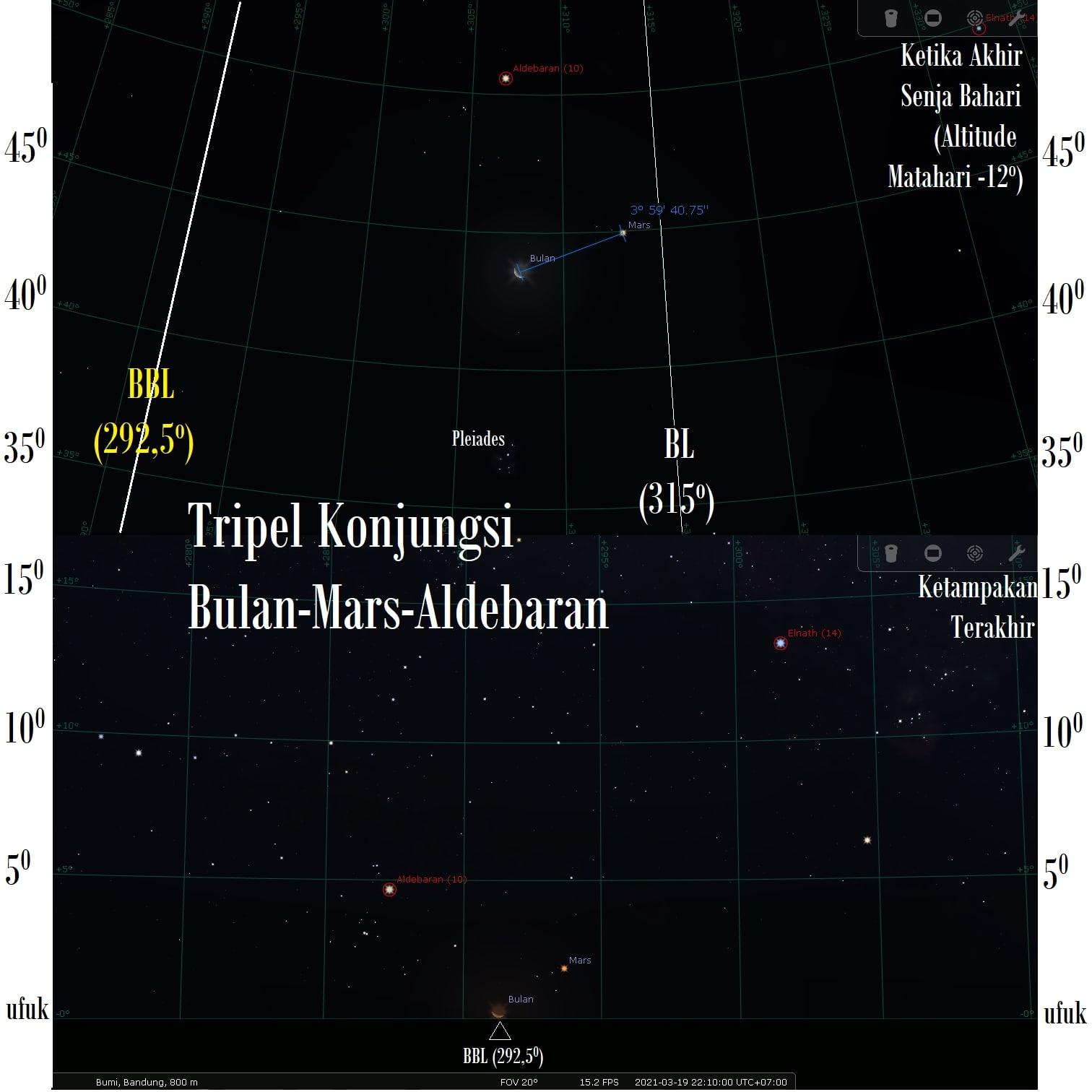 Tripel Konjungsi Bulan - Mars - Aldebaran